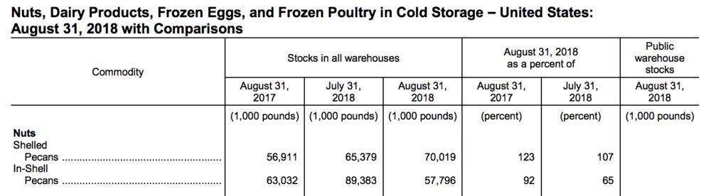 USDA-NASS PECAN COLD STORAGE REPORT