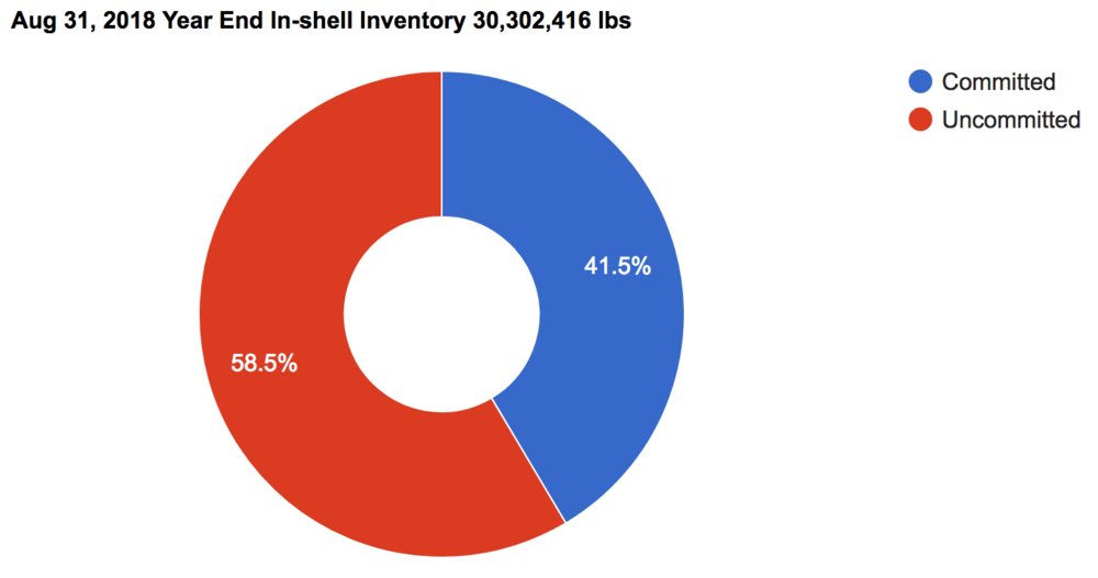 In-shell Pecan Inventory Committed 2018