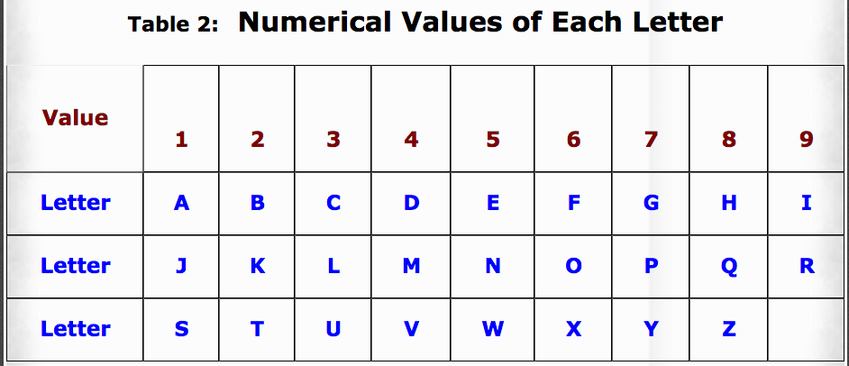 table 2 numerical values of each letter