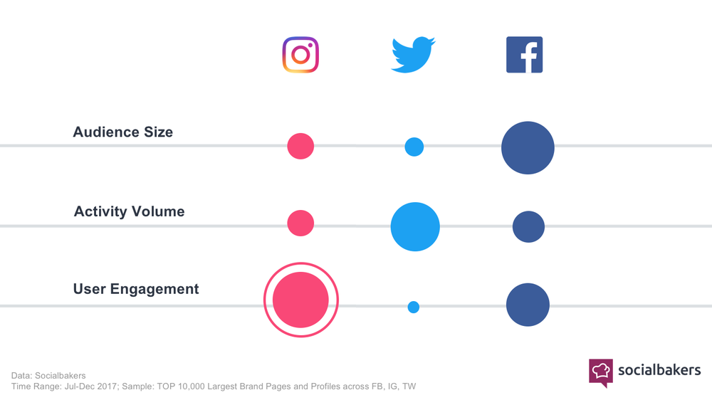 https___cdn.socialbakers.com_www_storage_www_articles_content_2018-07_1531829597-instagram-engagement.png