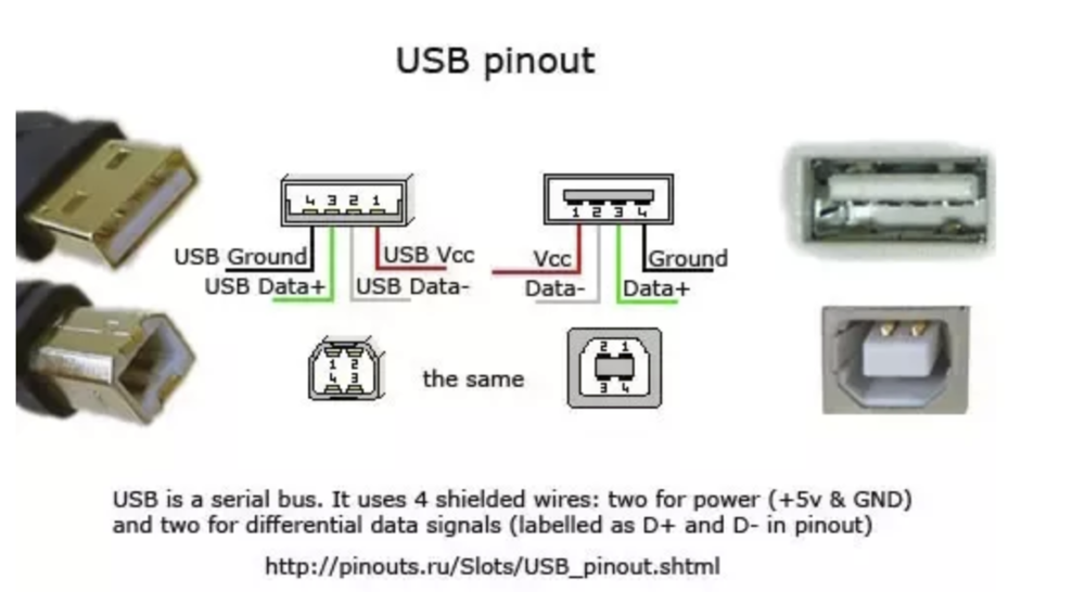 USB Port Type A Pinouts