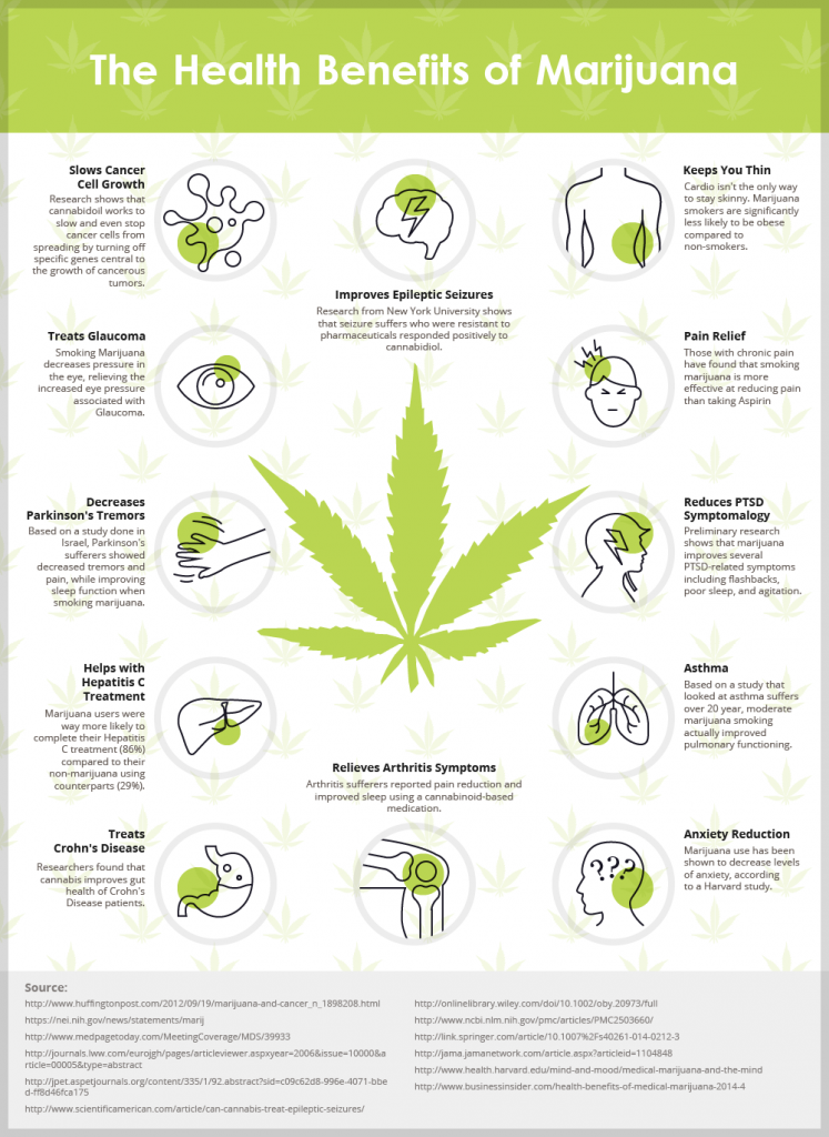 marijuana-health-benefits-747x1024.png