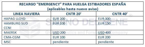 RecargosEmergencySpain
