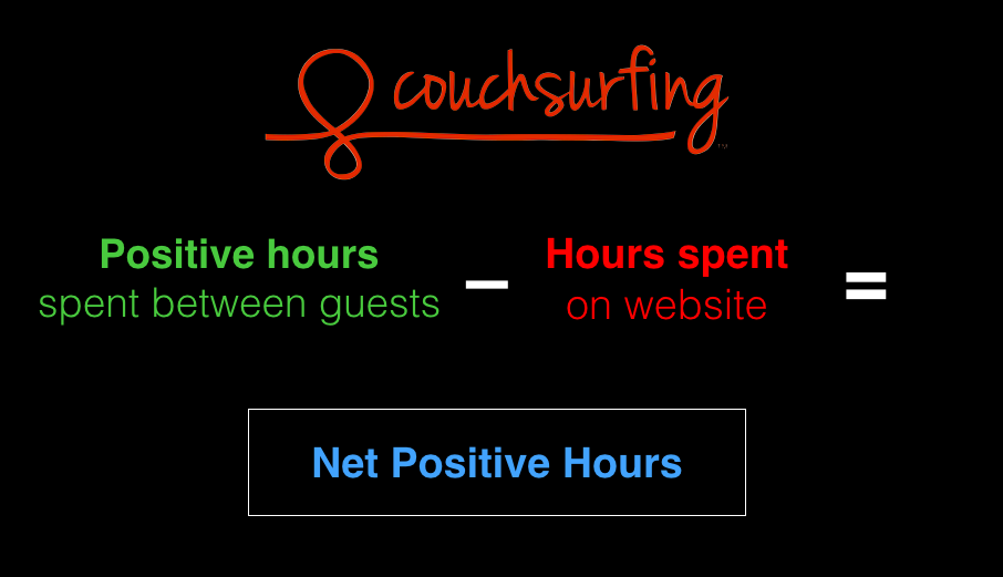 CouchSurfing in 2007 created a metric to measure new net positive hours in people's lives from using CouchSurfing by subtracting the estimated hours spent together (weighted by how positively rated their experience was) subtracted by the time people spent browsing, searching and exchanging messages on the website.
