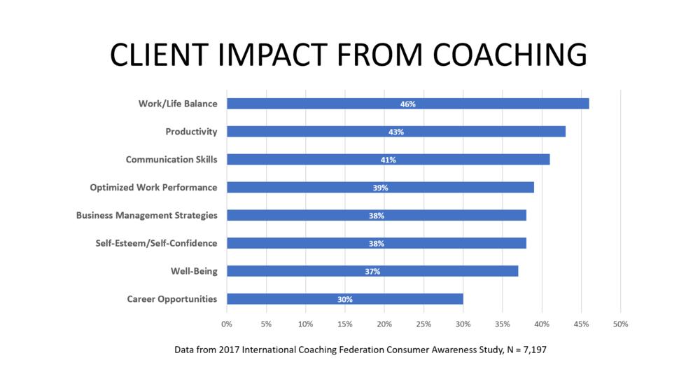 Impact of Coaching.PNG