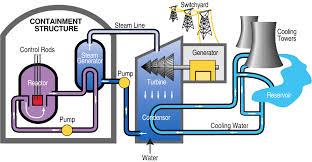 NuclearPowerPlant2.jpg