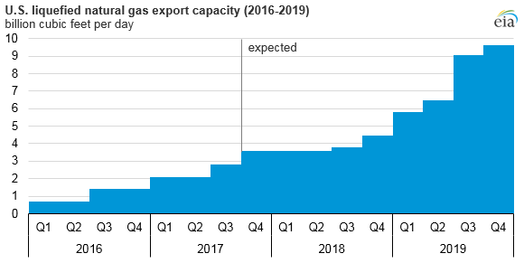 LNG Export Capacity 2016-2019.png