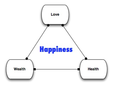 happiness-triad.jpg