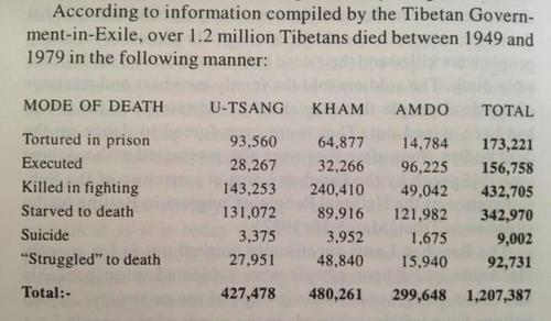 Out of a population of seven million Tibetans it is estimated that to date nearly 20% have been murdered by the CCP.