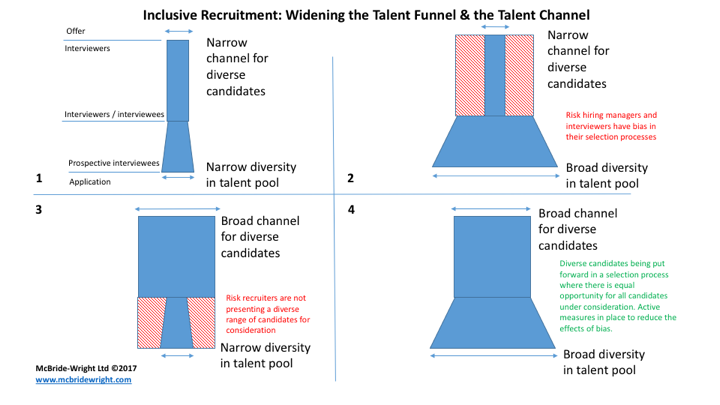Figure 1: Effects of ignoring inclusion in the recruitment and selection stages of sourcing talent