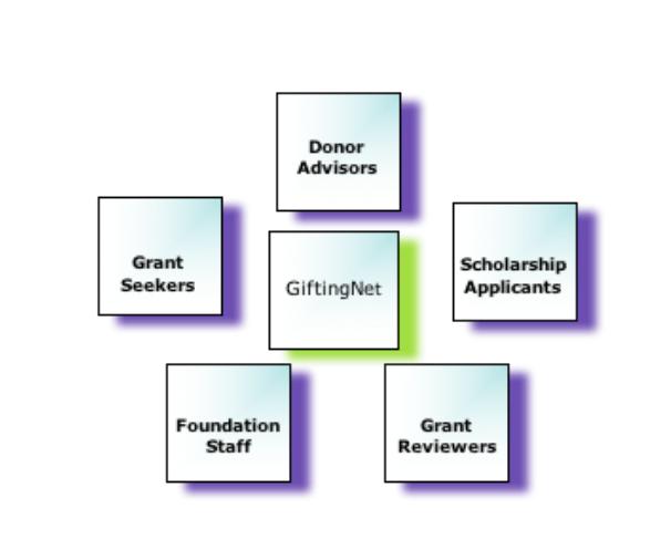 GiftingNet chart.png