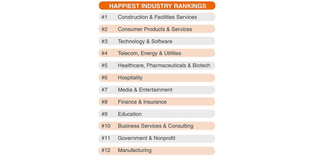 Employee happiness benojo