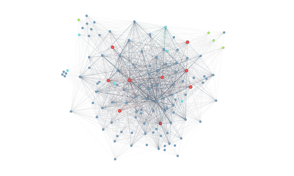 Relationships of collaborative work within the firm based on data from Deltek Vision timesheet records.