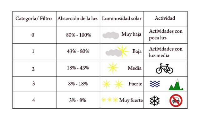 Filtros y protección en las gafas de sol