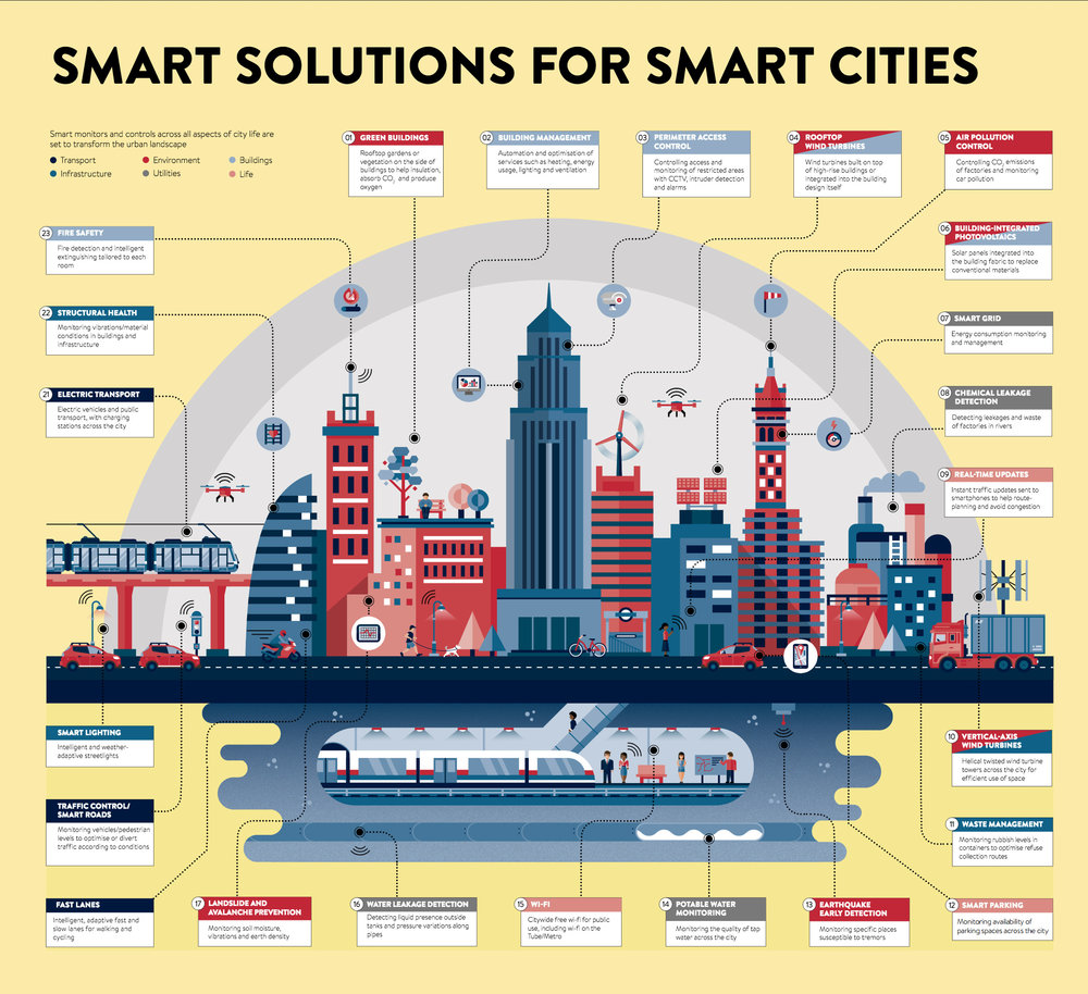 smart-cities-infographic.jpg