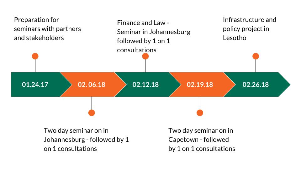 F7 International Development - South Africa Business Development Trip - Partnership Presentation (General) (1).png