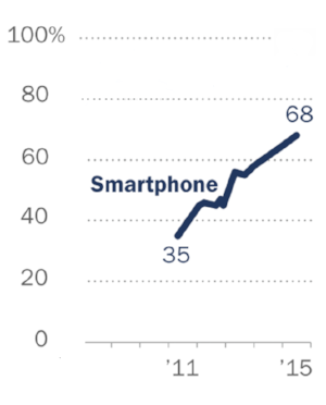 % of US Adults Who Own Smartphones