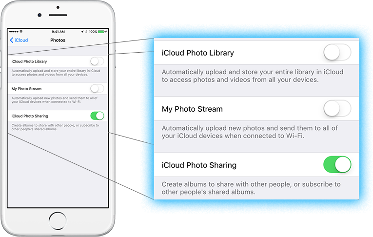 In the Photos section of iCloud, you have the option to activate or disable iCloud Photo Library, My Photo Stream and iCloud Photo Sharing.