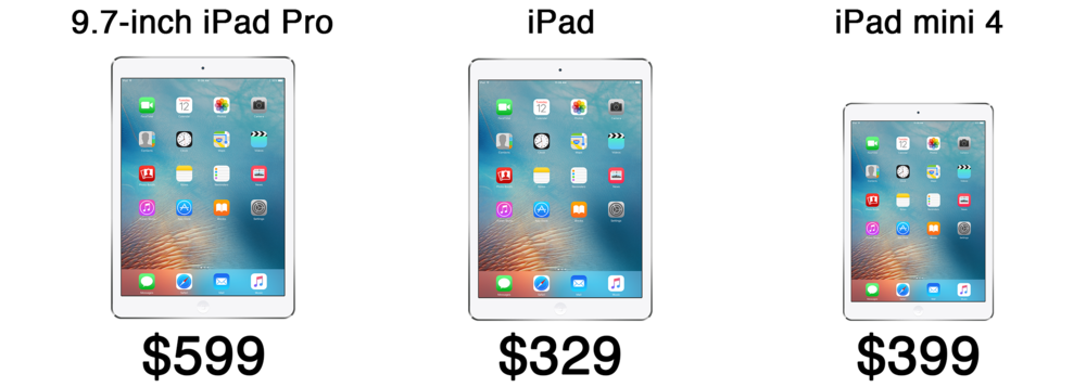 The newly released full sized iPad is the most affordable starting price of all the current models.