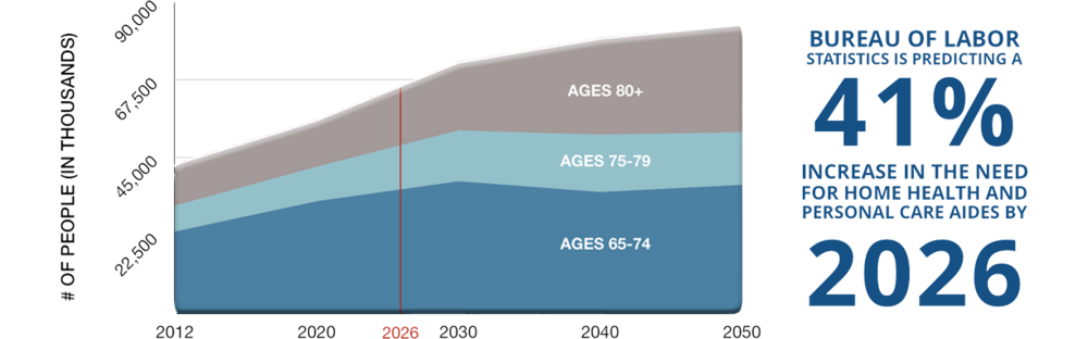 As the number of older adults continues to rise, the caregiver shortage will likely intensify.