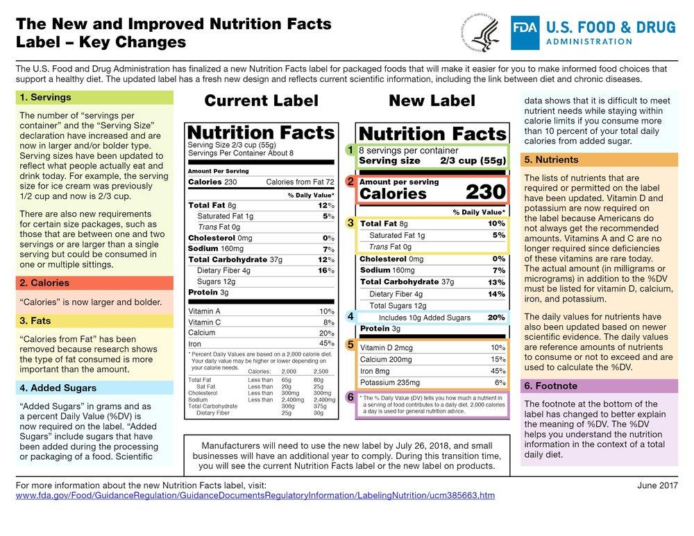 Nutrition Label Comparison 2016-2017.jpg