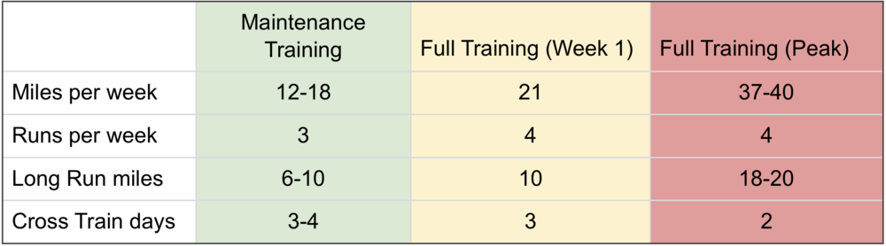 Kayla Blanding's Maintenance Training vs. Full Training Chart