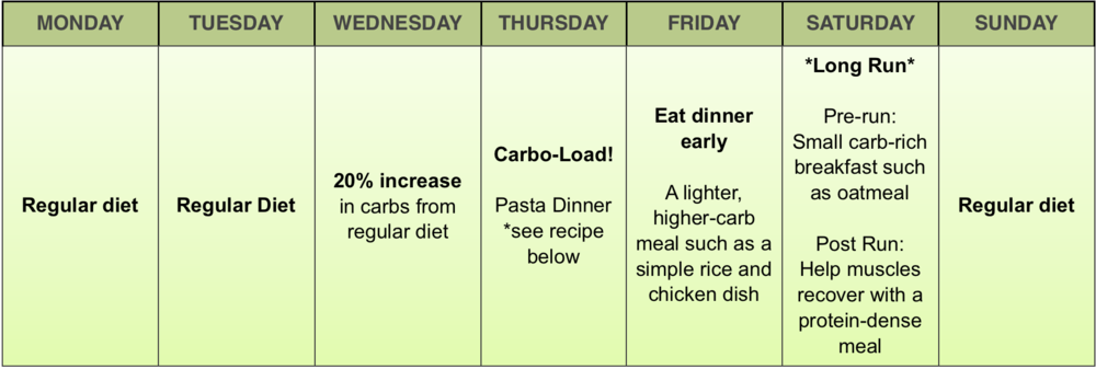 Kayla Blanding's Eating Chart Long Run Week