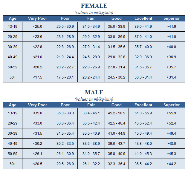omron body fat percentage chart