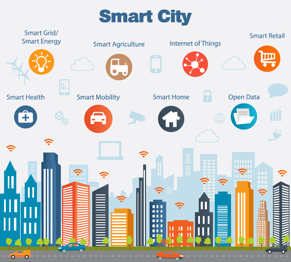Smart City - City of things