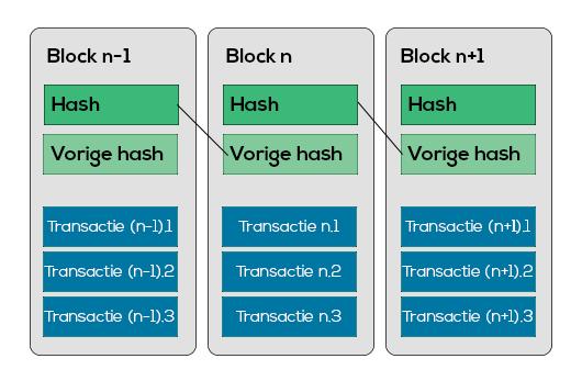 Opbouw van een block.