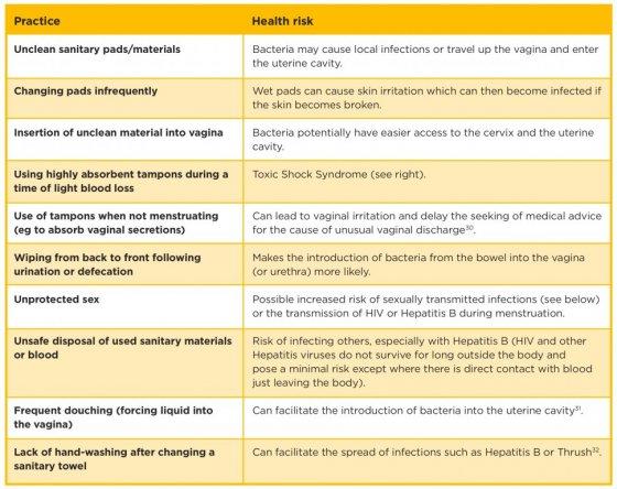 Potential risks to  health of poor menstrual hygiene. Source: HOUSE et al. (2012)