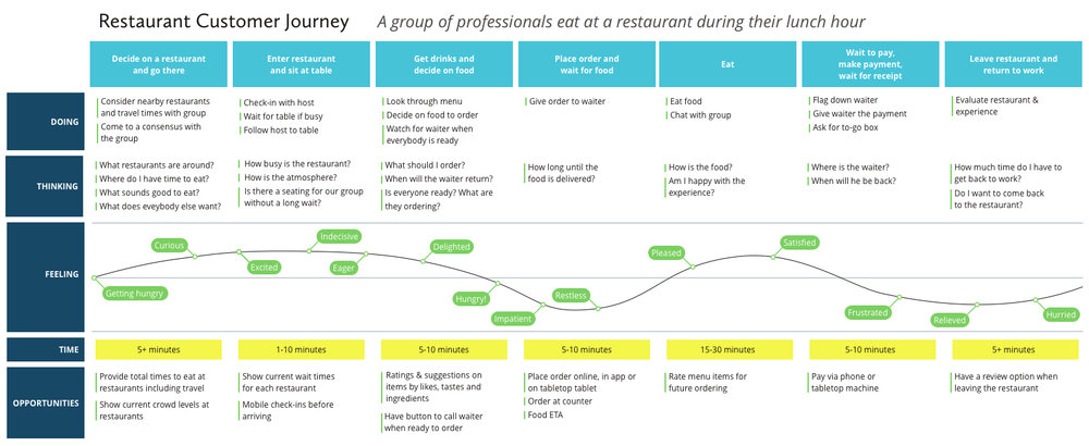 Other Projects Chris White - Restaurant table map