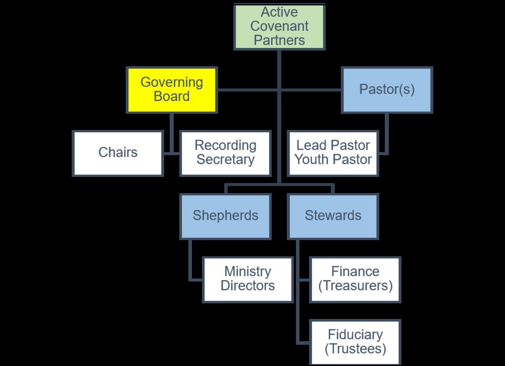 STCC structure.png