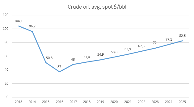 Crude Oil Price Projection