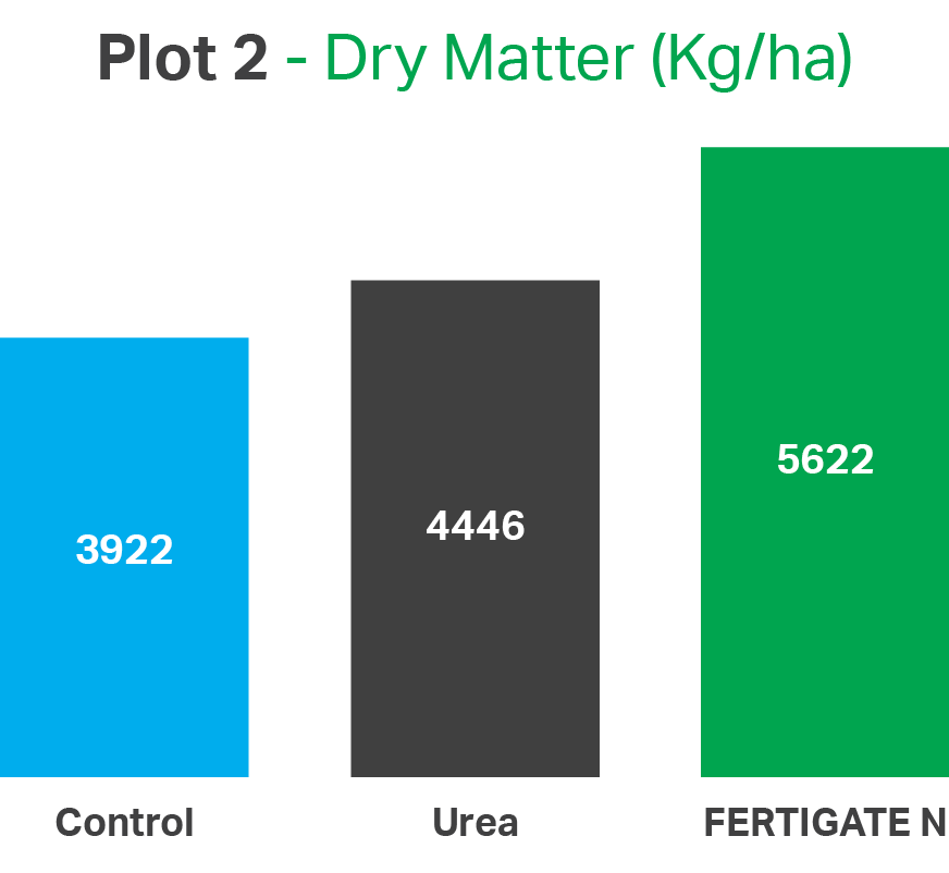 Fertigate N - Plot 2 DryMatter.png