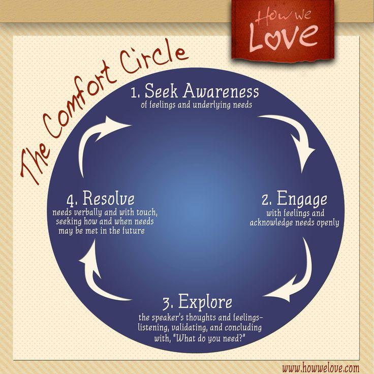 comfort circle.jpg