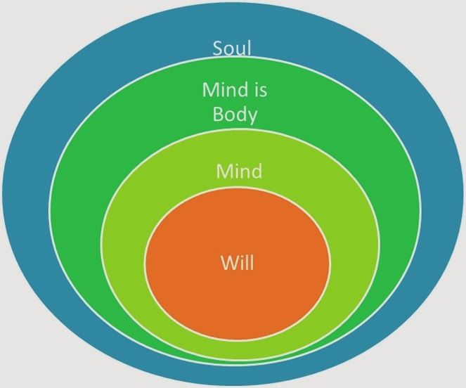 Soul, Mind, Will
