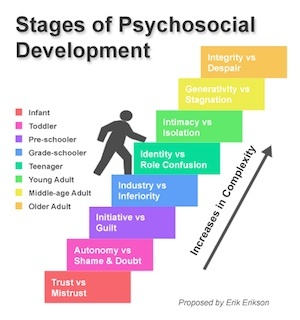 stages-psychosocial-development-300x320.jpg