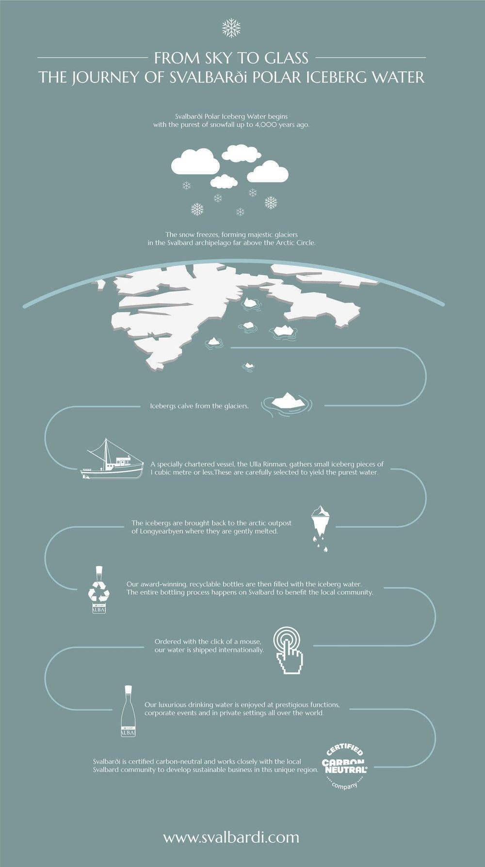 Esta gráfica explica el proceso de la compañía Svlabardi, fundada en 2015. Foto:svalbardi.com
