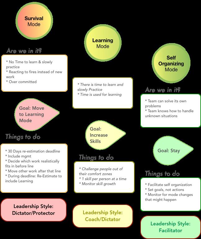 The Elastic Leadership Model by Roy Osherove