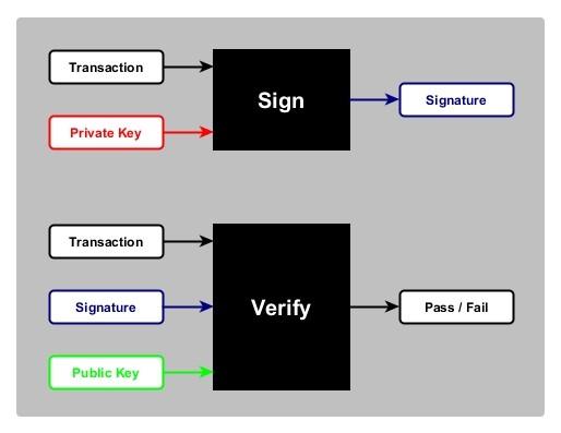 Figure 2- Digital Signature Scheme