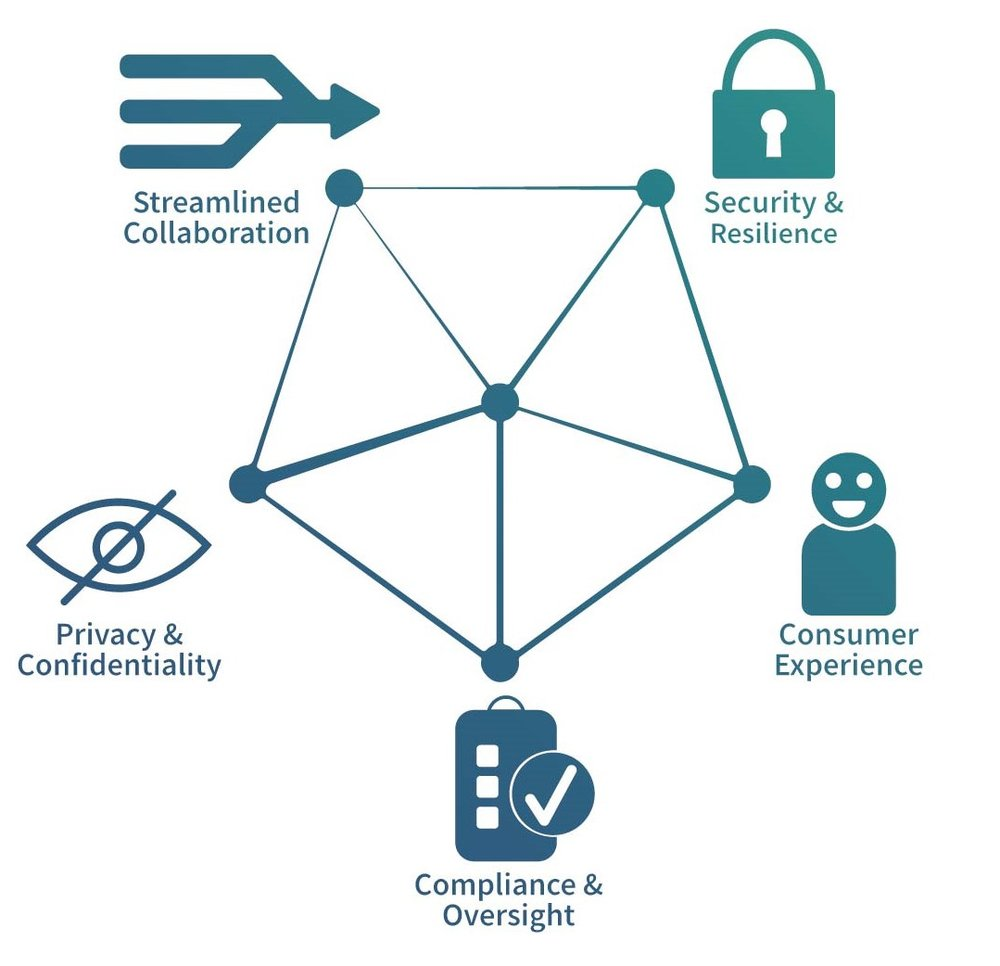 """Interconnected pentagon with """"Streamlined Collaboration"""", """"Security & Resilience"""", """"Privacy & Confidentiality"""", """"Compliance & Oversight"""" and """"Consumer Experience"""" at each point."""