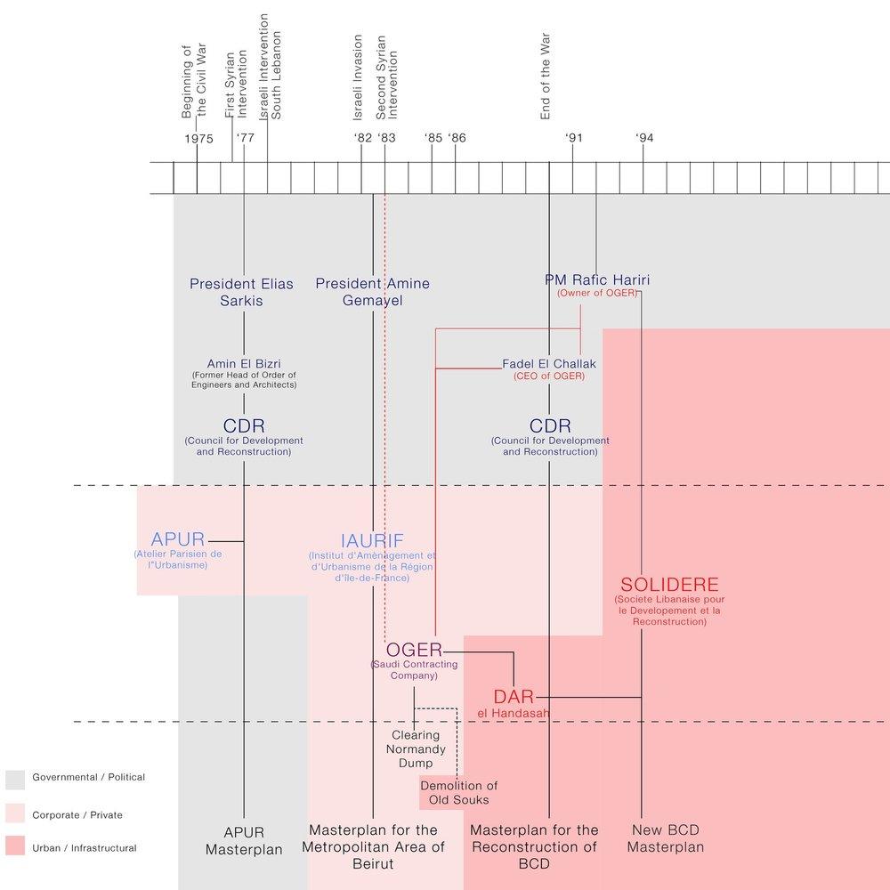 fig+6+Political+Timeline.jpg