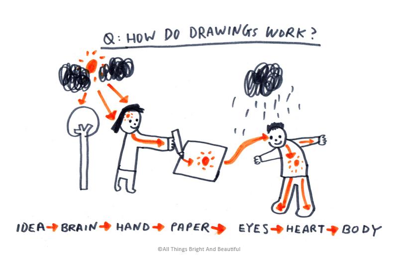 How do drawings work?  畫是怎樣運作的
