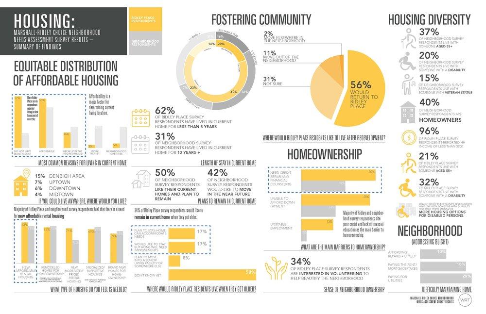 Survey Results Housing 1.jpg