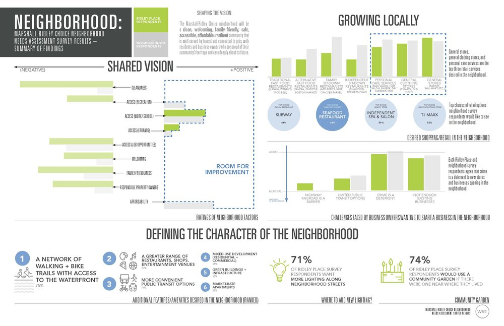 Survey Results Neighborhood 1.jpg
