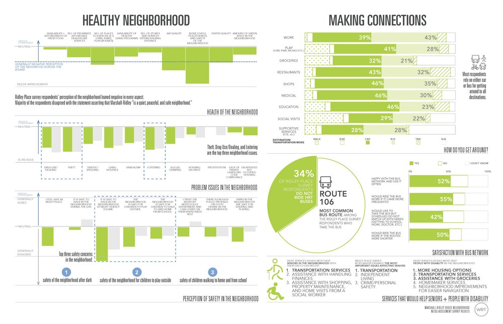 Survey Results Neighborhood 2.jpg