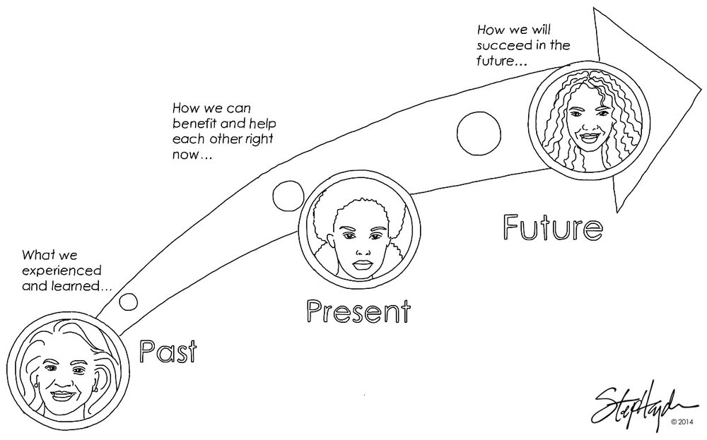 Vision Architecture® WOCOM_past_present_future.jpg