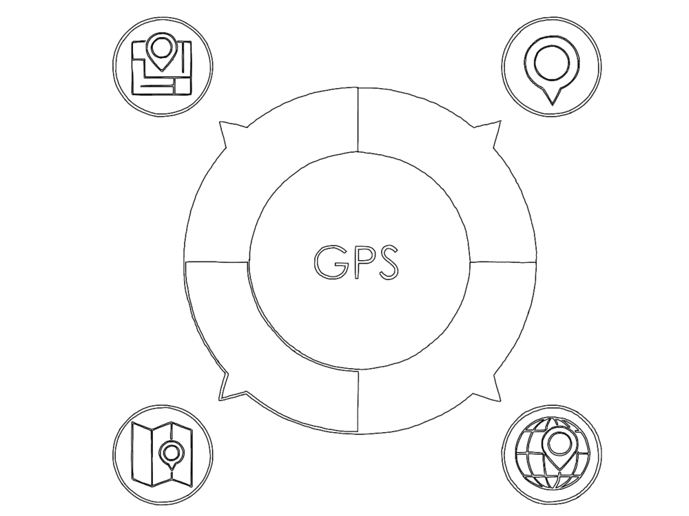 "Global Positioning System = ""GPS"" is our core service offering delivered via workshops. GPS creates strategy and requirements for 1) Vision; 2) Prototypes; 3) Storytelling; 4) Decision Making; 5) Education; 6) Metrics; 7) You; 8) and History"