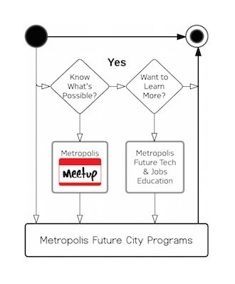Vision Architecture® Home Metropolis Services Diagram.png